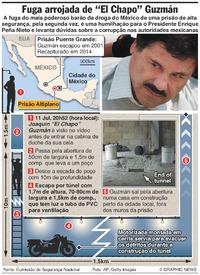 """MÉXICO: A fuga arrojada de """"Chapo"""" Guzman infographic"""