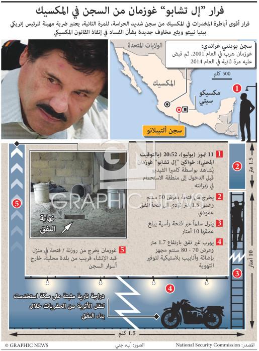 """فرار """"إل تشابو"""" غوزمان من السجن في المكسيك infographic"""