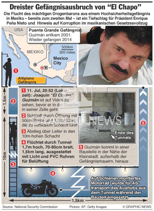 """""""Chapo"""" Guzman's dreister Gefängnisausbruch infographic"""
