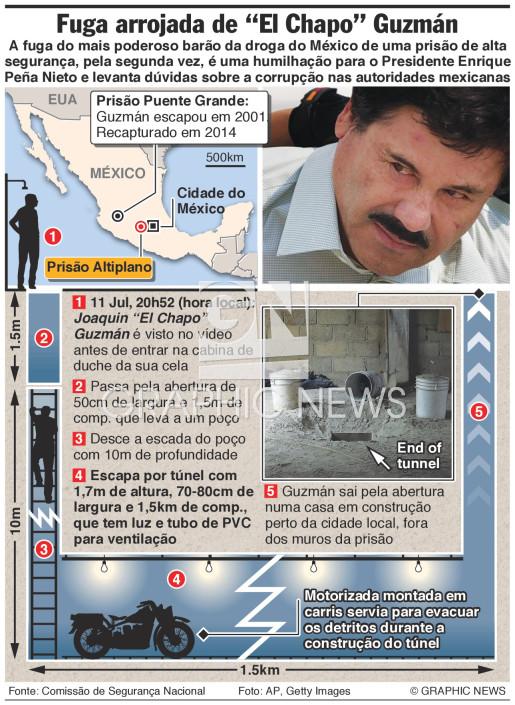 "A fuga arrojada de ""Chapo"" Guzman infographic"
