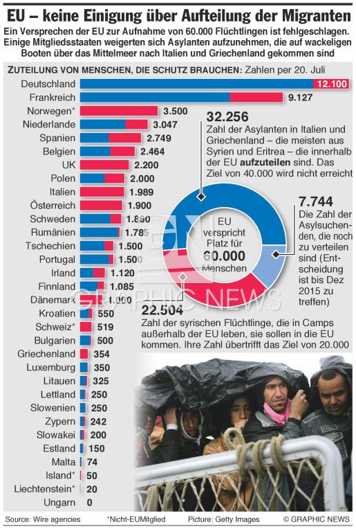 Aufteilung der Flüchtlinge  infographic