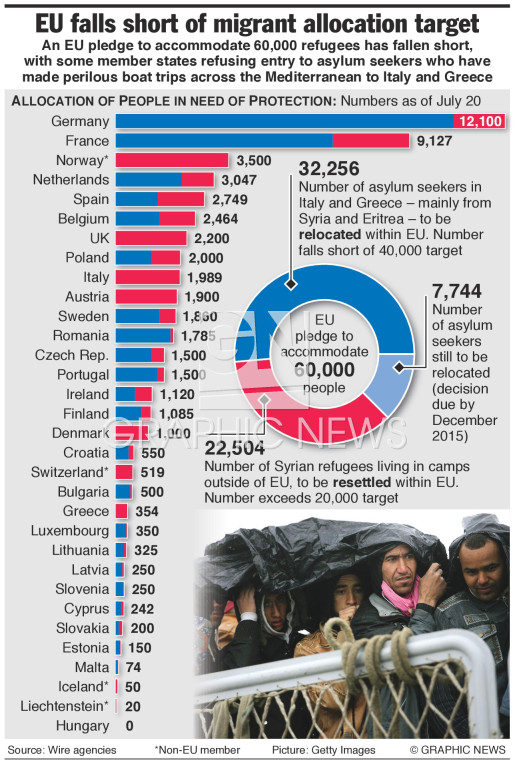 Refugee allocation targets infographic