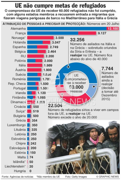 Metas de alojamento de refugiados infographic