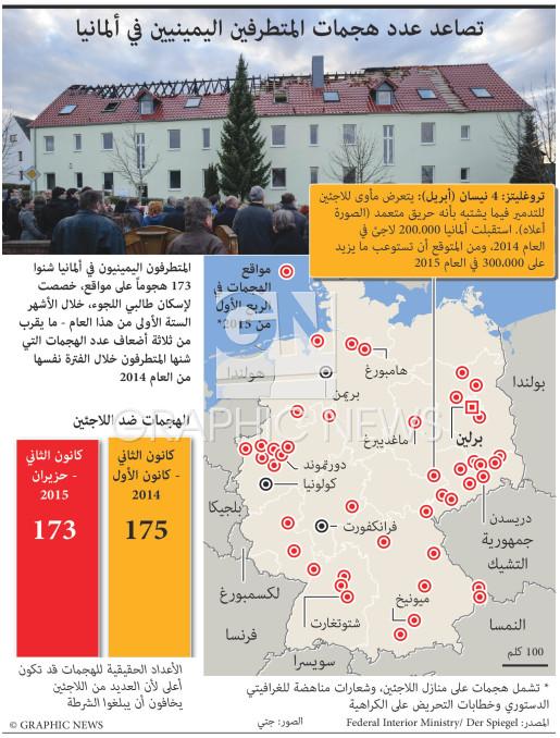 تصاعد عدد هجمات المتطرفين اليمينيين في ألمانيا infographic