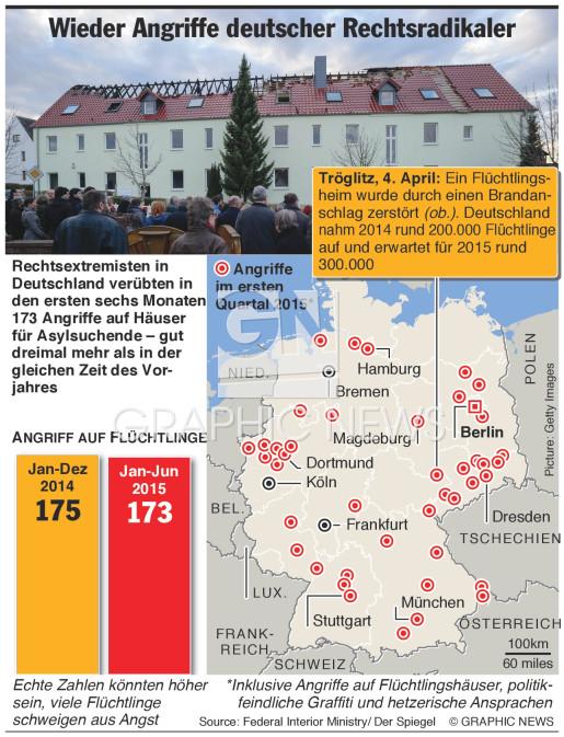 Zunehmend Angriffe Rechtsradikaler  infographic