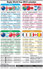 RUGBY: Rugby World Cup 2015 schedule infographic