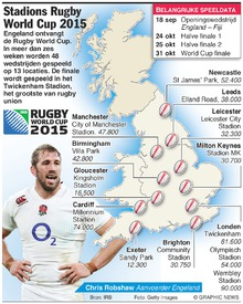 RUGBY: Stadions Rugby World Cup 2015 infographic