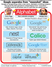 """BUSINESS: Google separates from """"moonshot"""" ideas (1) infographic"""