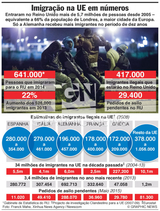 A imigração em números infographic