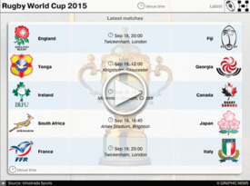 RUGBY: Rugby World Cup matches 2015 igraphic (6) infographic