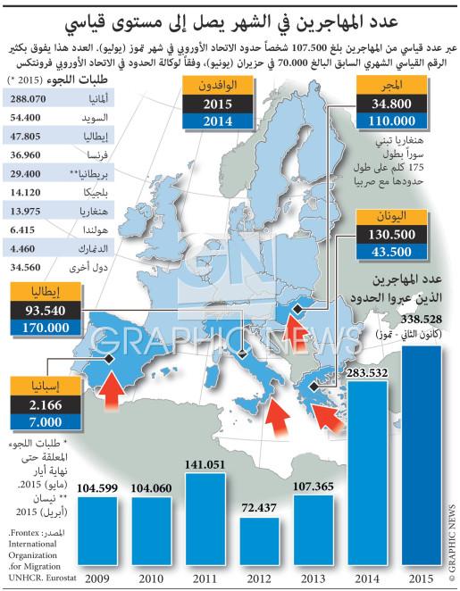 عدد المهاجرين إلى أوروبا في الشهر يصل إلى مستوى قياسي جديد infographic