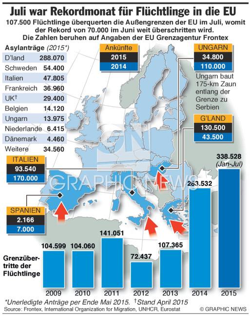 Rekordmonat für Flüchtlinge infographic