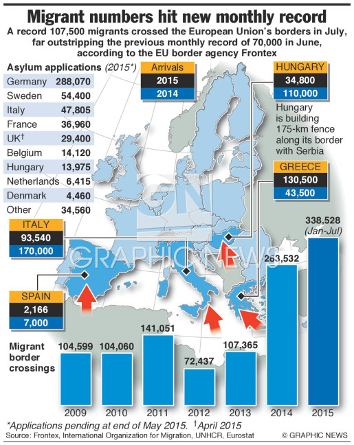 Record month for migrants (1) infographic