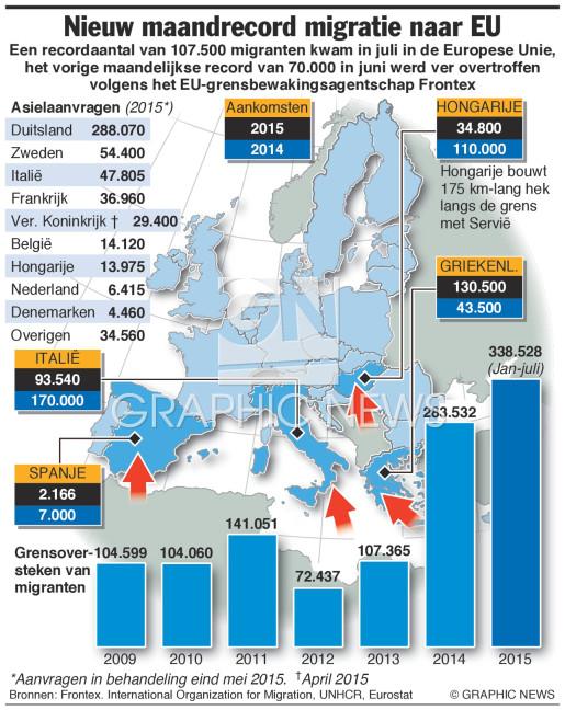 Recordmaand voor migranten (1) infographic