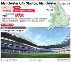 RUGBY: Rugby World Cup 2015 Manchester City Stadium infographic