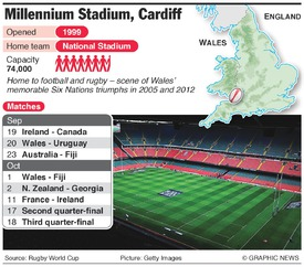 RUGBY: Rugby World Cup 2015 Millennium Stadium infographic