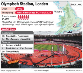 RUGBY: Rugby World Cup 2015 Olympic Stadium infographic