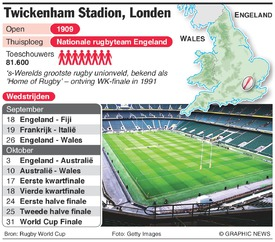 RUGBY: Rugby World Cup 2015 Twickenham Stadium infographic