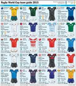 RUGBY: Rugby World Cup 2015 team guide (2) infographic