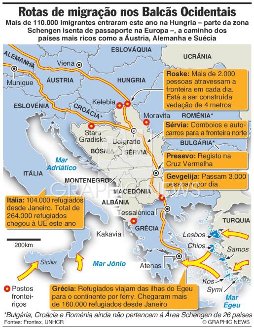Rotas de migração nos Balcãs Ocidentais infographic