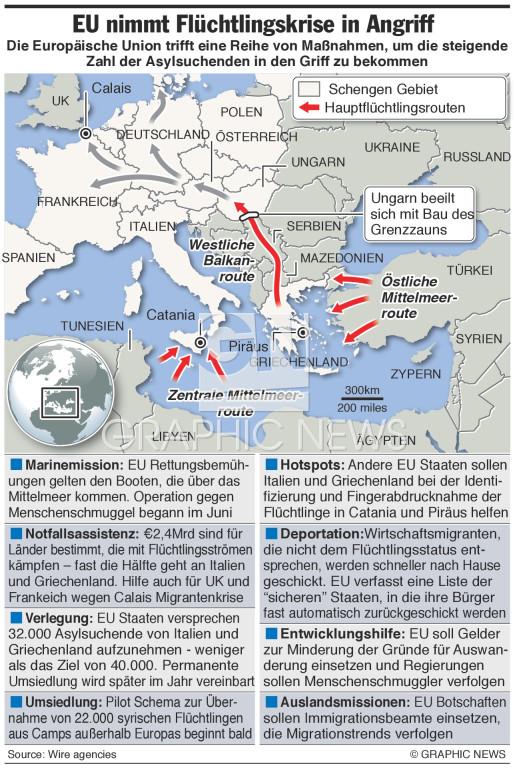 Plan zur Verbesserung der Flüchtlingsströme infographic