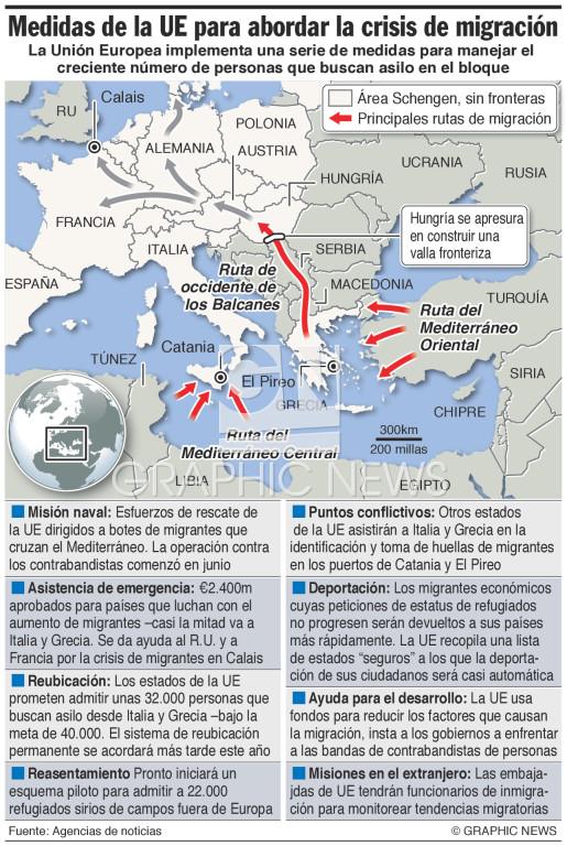 Planes de respuesta a la migración infographic