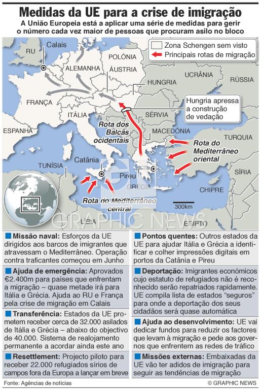 Planos de resposta à migração infographic