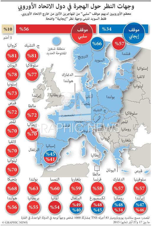 وجهات النظر حول الهجرة في أوروبا infographic