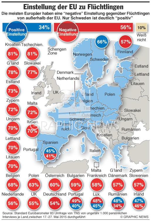 Einstellung zu Flüchtlingen infographic