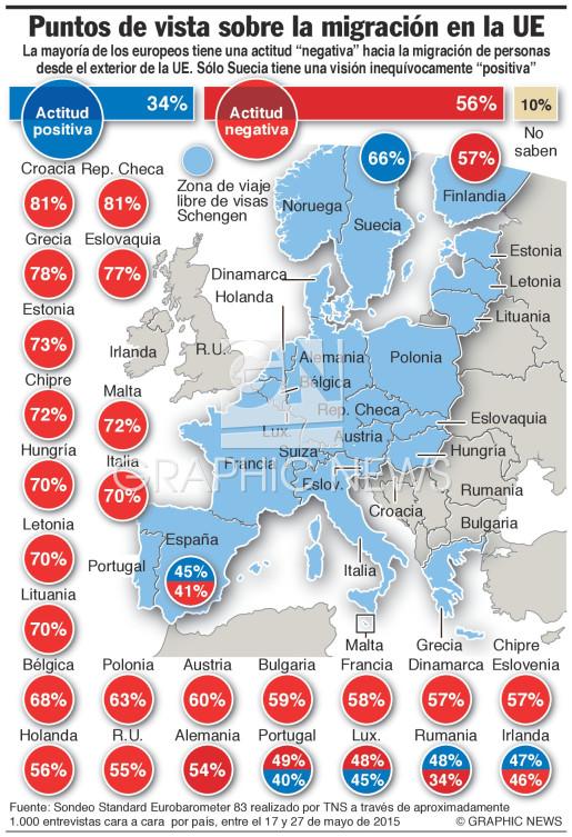 Puntos de vista sobre migración (1) infographic