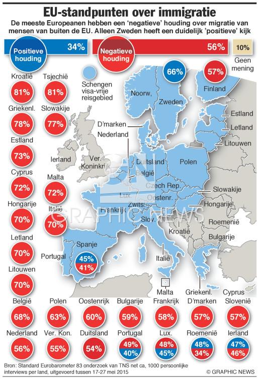Standpunten over migratie infographic