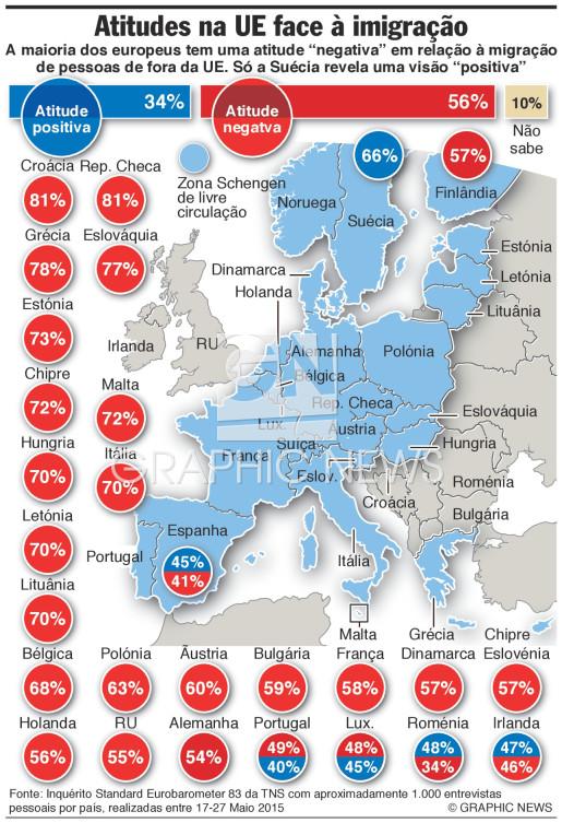 Atitudes face à migração infographic