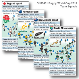 Rugby World Cup 2015 squads infographic