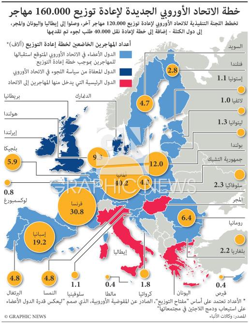 خطة لإعادة توزيع ١٦٠ ألف مهاجر في دول الأوروبية - تحديث ثان infographic