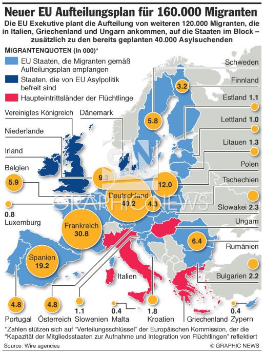 Plan zur Aufteilung von 160,000 Migranten (2) infographic