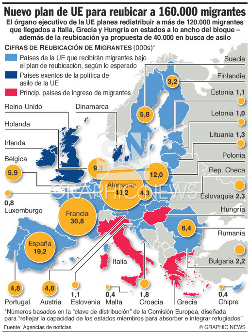 Plan para reubicar a 160.000 migrantes (2) infographic