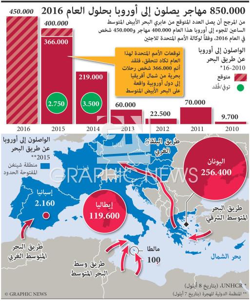 850.000 مهاجر يصلون إلى أوروبا بحلول العام ٢٠١٦ infographic