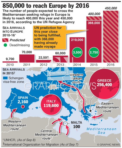 850,000 to reach Europe by 2016 (1) infographic