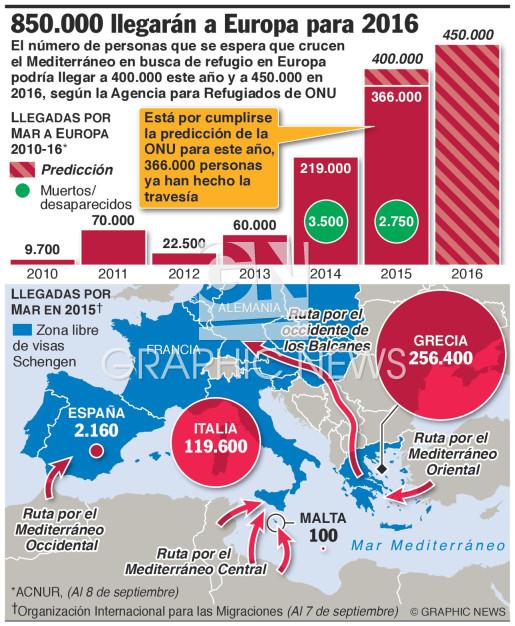 ONU 850.000 refugiados llegarán a Europa para 2016 (1) infographic