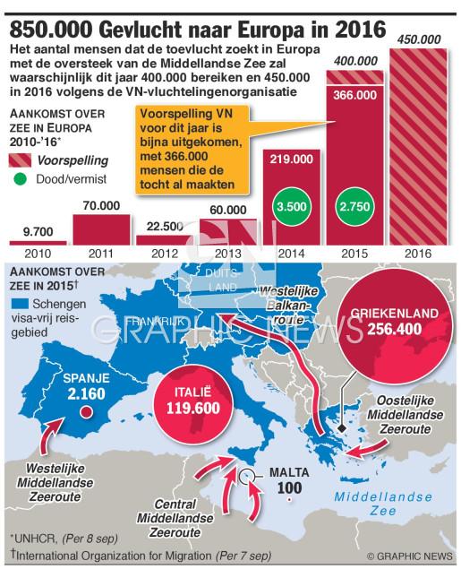 850.000 hebben in 2016 toevlucht gezocht in Europa infographic