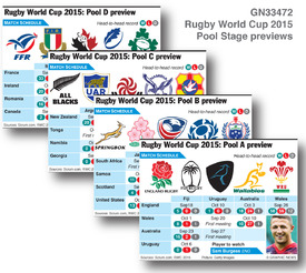 Rugby World Cup 2015 pool stage previews infographic