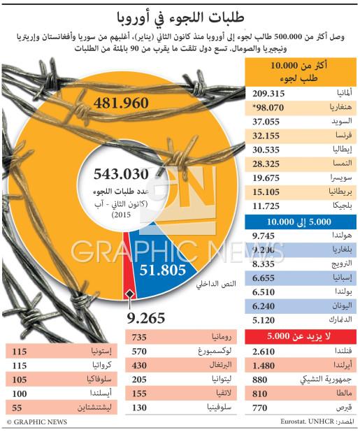2015 asylum applications infographic