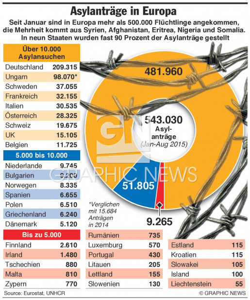 2015 Asylanträge infographic