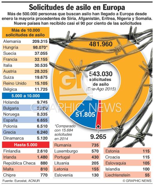 Solicitudes de asilo 2015 infographic