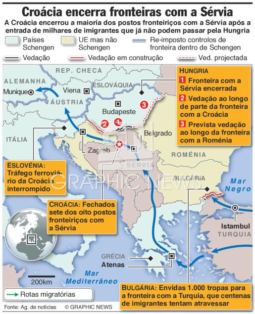 Croácia encerra postos fronteiriços com a Sérvia infographic