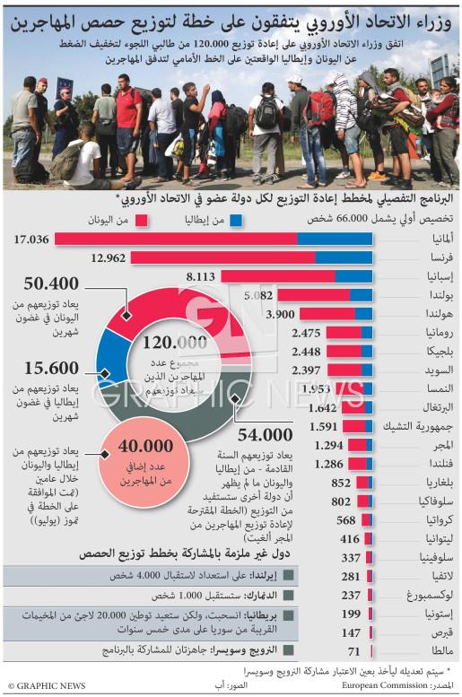 الاتفاق على خطة لإعادة توزيع مهاجرين إلى الاتحاد الأوروبي infographic