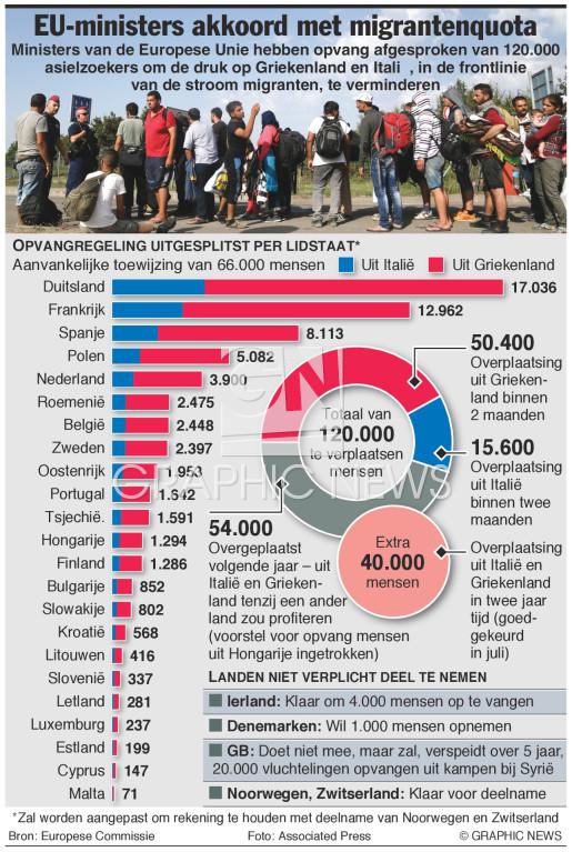 Akkoord over quota infographic