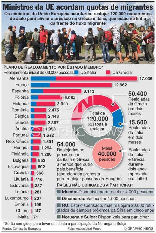Quotas de migrantes infographic