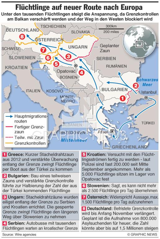 Flüchtlinge  auf der neuen Route durch Europa infographic