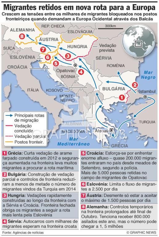 Migrantes retidos na nova rota pela Europa infographic